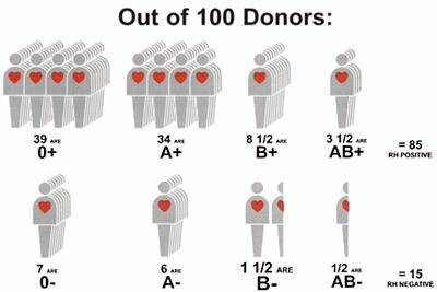 4 Facts You Should Know About Blood Donation